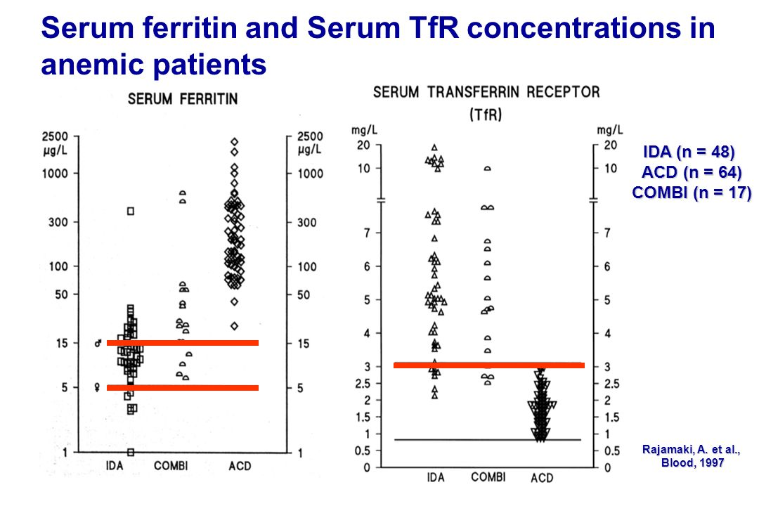Serum ferritin and Serum TfR concentrations in anemic patients Rajamaki, A. et al., Blood, 1997 IDA (n = 48) ACD (n = 64) COMBI (n = 17)