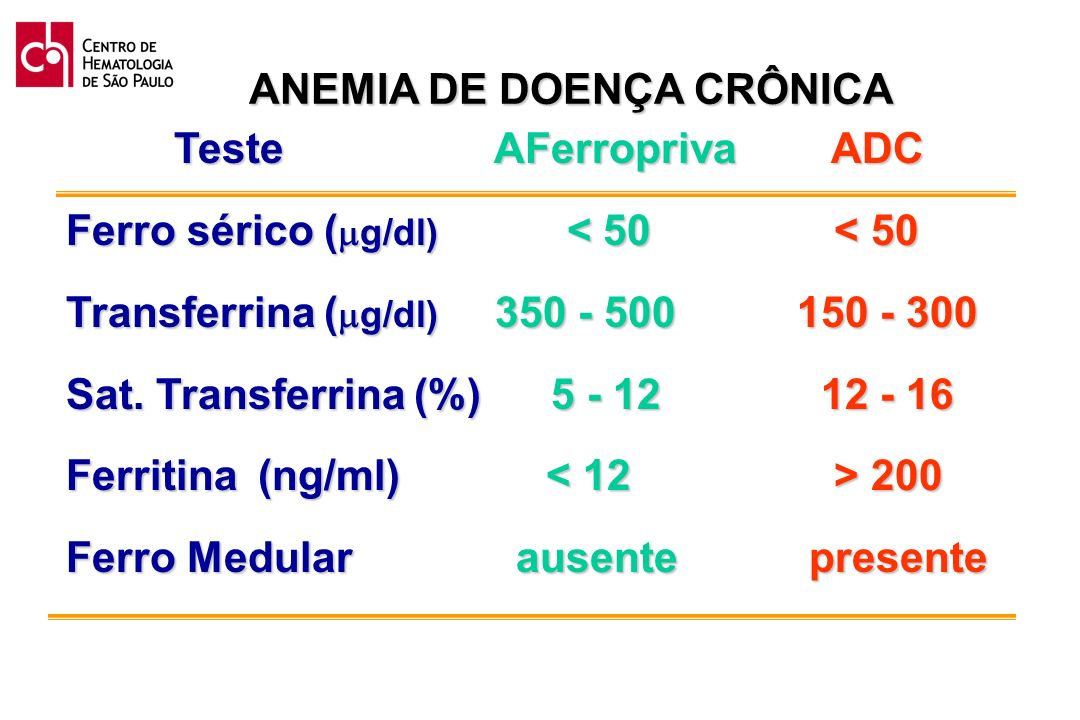 ANEMIA DE DOENÇA CRÔNICA Teste AFerropriva ADC Teste AFerropriva ADC Ferro sérico ( g/dl) < 50< 50 Transferrina ( g/dl) 350 - 500 150 - 300 Sat. Trans