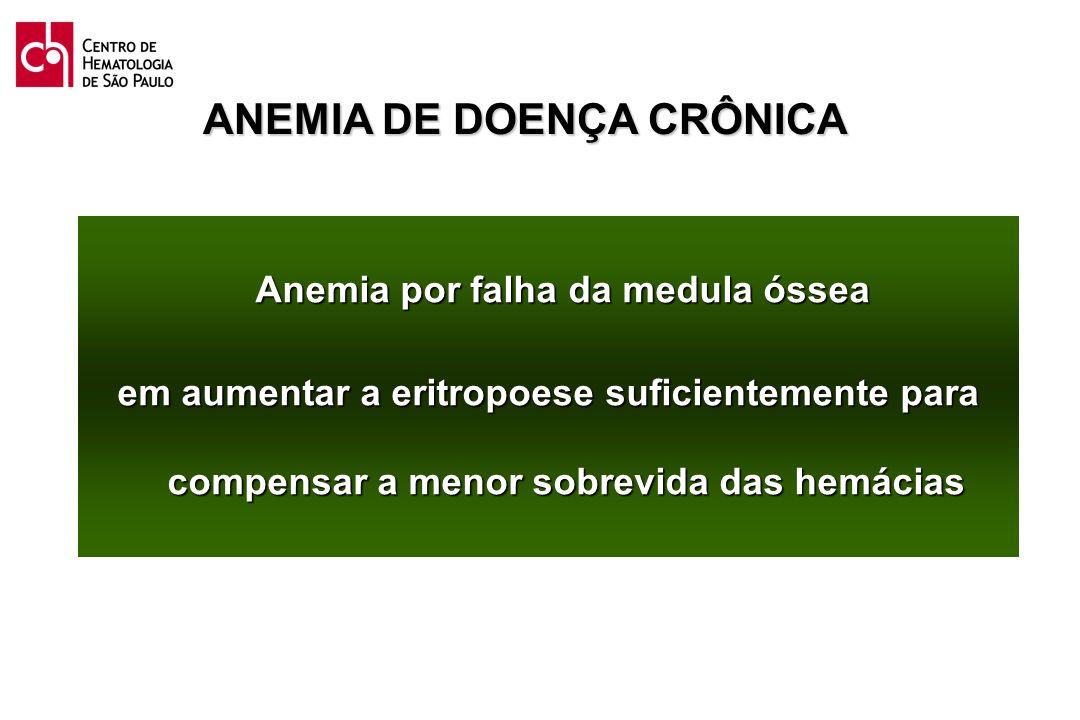 ANEMIA DE DOENÇA CRÔNICA Anemia por falha da medula óssea Anemia por falha da medula óssea em aumentar a eritropoese suficientemente para compensar a