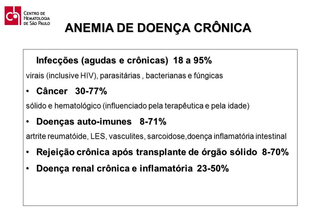 ANEMIA DE DOENÇA CRÔNICA Infecções (agudas e crônicas) 18 a 95% virais (inclusive HIV), parasitárias, bacterianas e fúngicas Câncer 30-77%Câncer 30-77