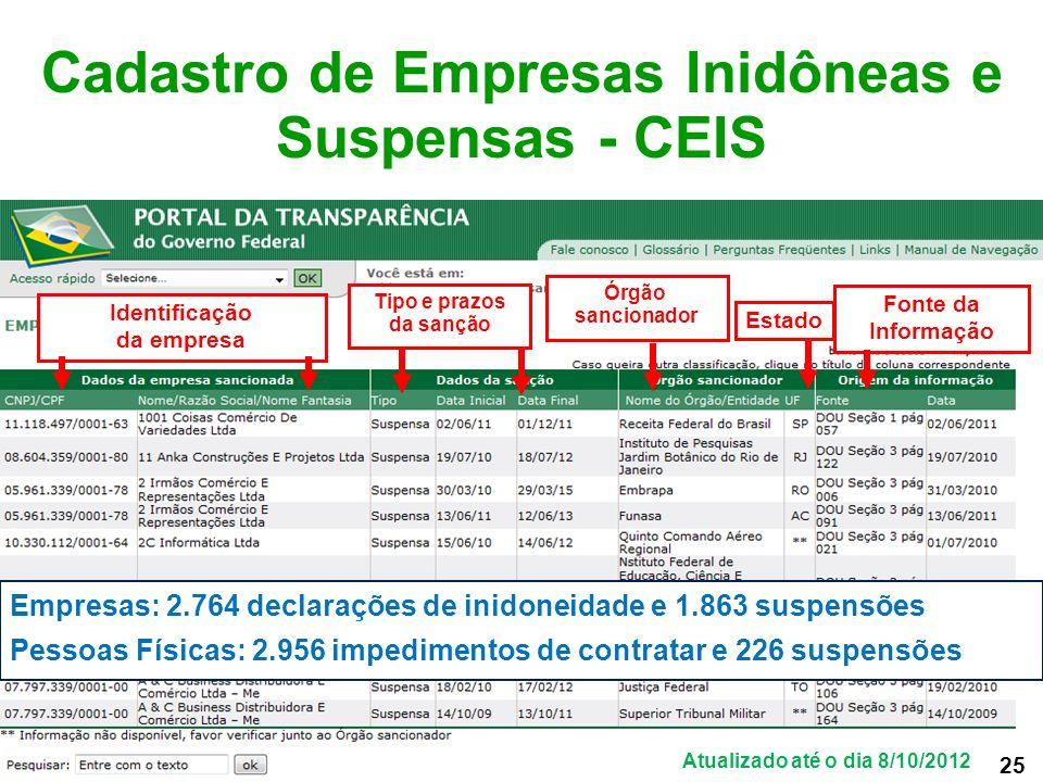 Cadastro de Empresas Inidôneas e Suspensas - CEIS Identificação da empresa Órgão sancionador Fonte da Informação Estado Tipo e prazos da sanção Empres
