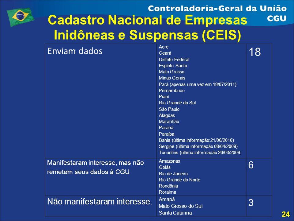 Cadastro Nacional de Empresas Inidôneas e Suspensas (CEIS) 24 Enviam dados Acre Ceará Distrito Federal Espírito Santo Mato Grosso Minas Gerais Pará (a