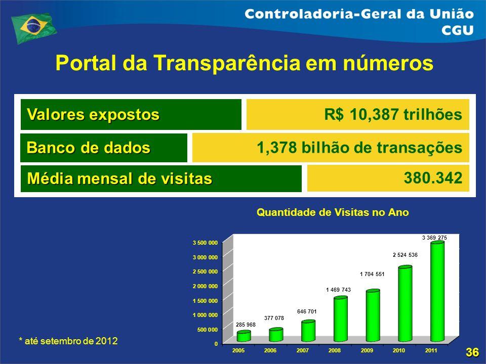 Portal da Transparência em números * até setembro de 2012 Valores expostos Banco de dados R$ 10,387 trilhões 1,378 bilhão de transações Média mensal d