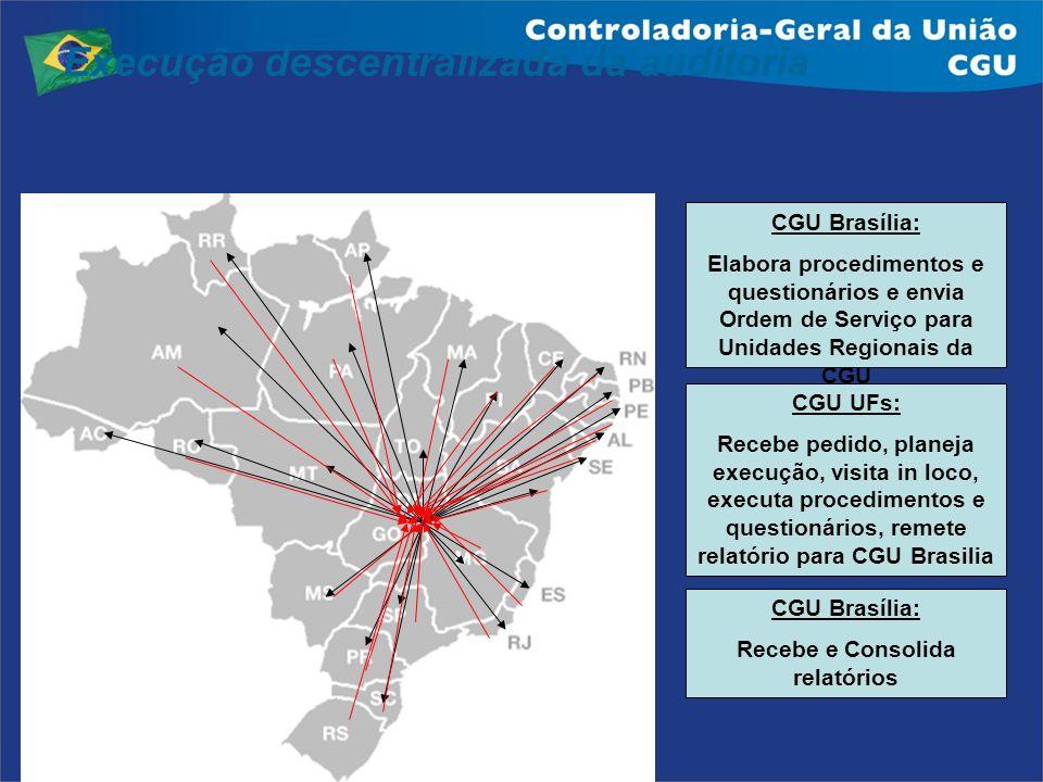 Execução descentralizada da auditoria CGU Brasília: Elabora procedimentos e questionários e envia Ordem de Serviço para Unidades Regionais da CGU CGU