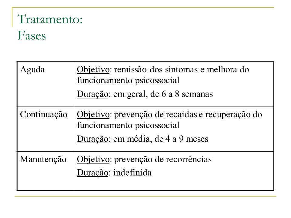 Tratamento: Fases AgudaObjetivo: remissão dos sintomas e melhora do funcionamento psicossocial Duração: em geral, de 6 a 8 semanas ContinuaçãoObjetivo