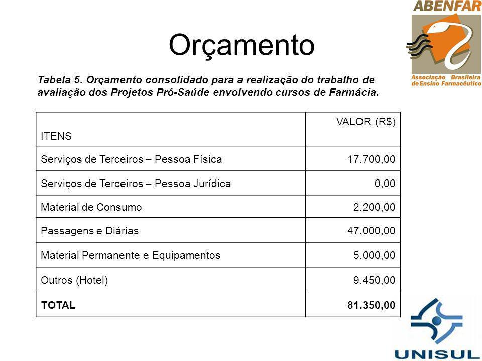 Orçamento Tabela 5. Orçamento consolidado para a realização do trabalho de avaliação dos Projetos Pró-Saúde envolvendo cursos de Farmácia. ITENS VALOR