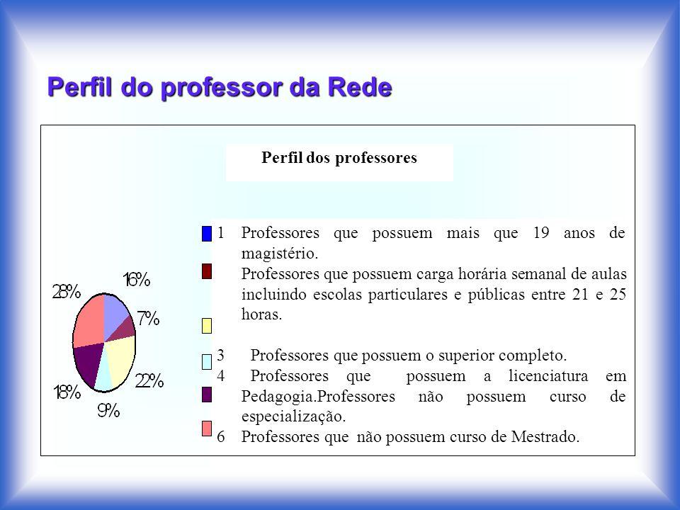 Perfil do professor da Rede Perfil dos professores 1Professores que possuem mais que 19 anos de magistério. Professores que possuem carga horária sema