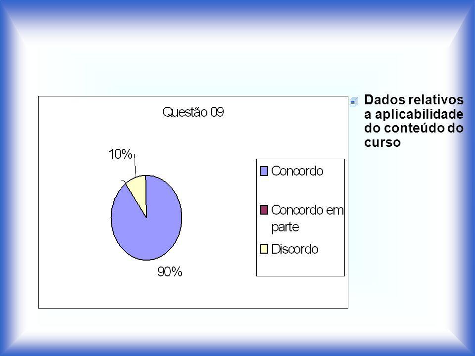 4 Dados relativos a aplicabilidade do conteúdo do curso