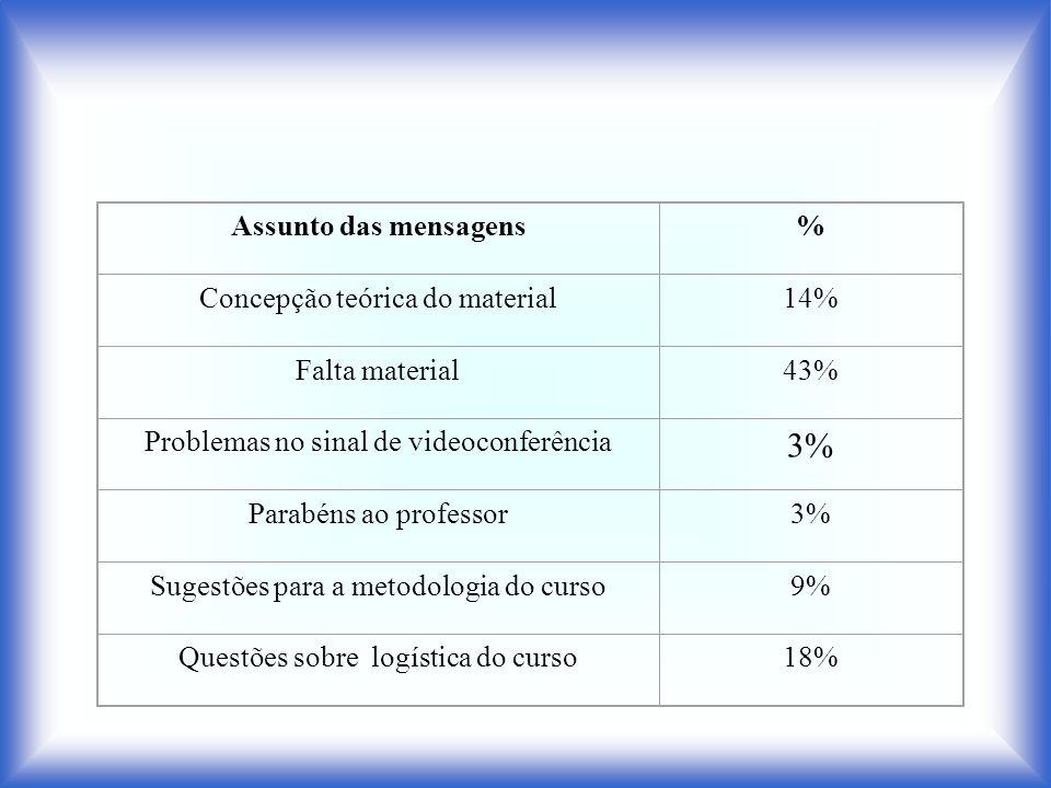 Assunto das mensagens% Concepção teórica do material14% Falta material43% Problemas no sinal de videoconferência 3% Parabéns ao professor3% Sugestões