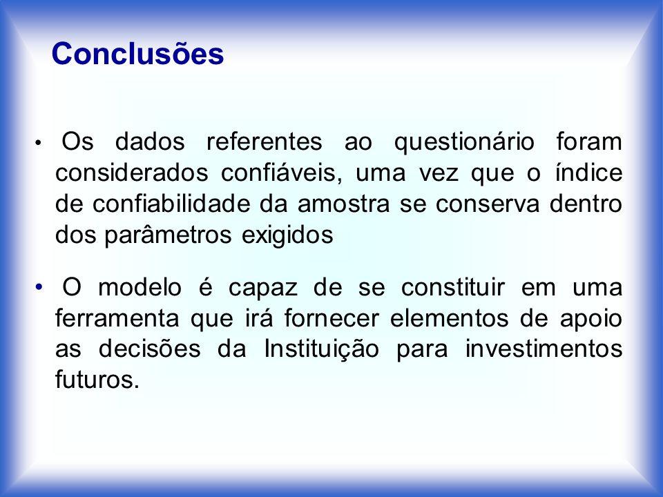 Conclusões Os dados referentes ao questionário foram considerados confiáveis, uma vez que o índice de confiabilidade da amostra se conserva dentro dos