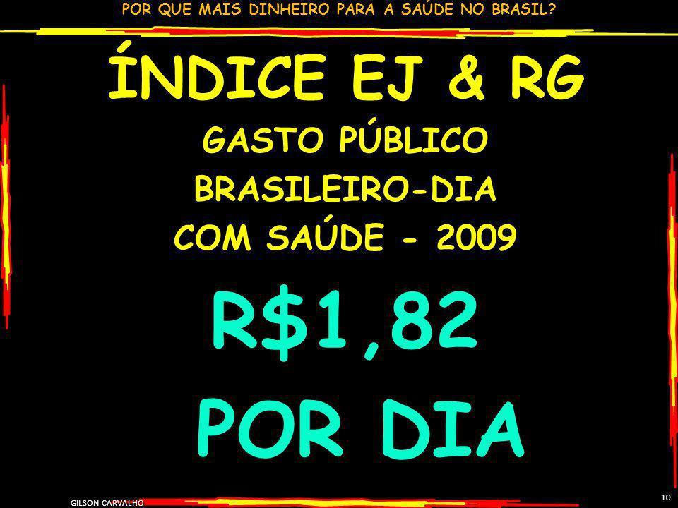 POR QUE MAIS DINHEIRO PARA A SAÚDE NO BRASIL? GILSON CARVALHO 10 ÍNDICE EJ & RG GASTO PÚBLICO BRASILEIRO-DIA COM SAÚDE - 2009 R$1,82 POR DIA