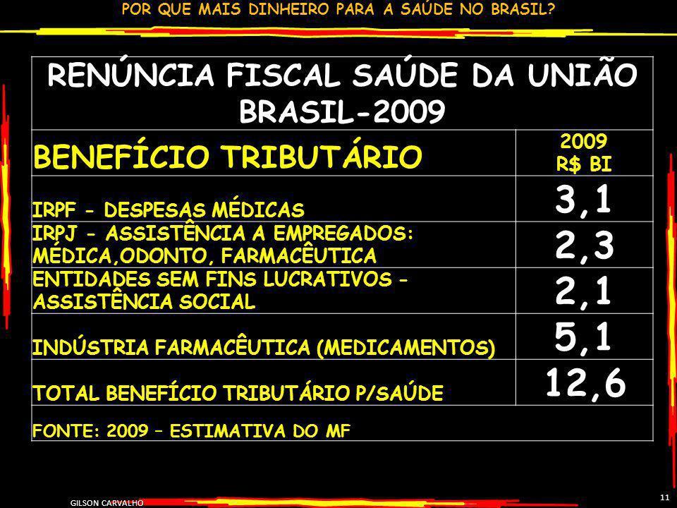 POR QUE MAIS DINHEIRO PARA A SAÚDE NO BRASIL? GILSON CARVALHO 11 RENÚNCIA FISCAL SAÚDE DA UNIÃO BRASIL-2009 BENEFÍCIO TRIBUTÁRIO 2009 R$ BI IRPF - DES