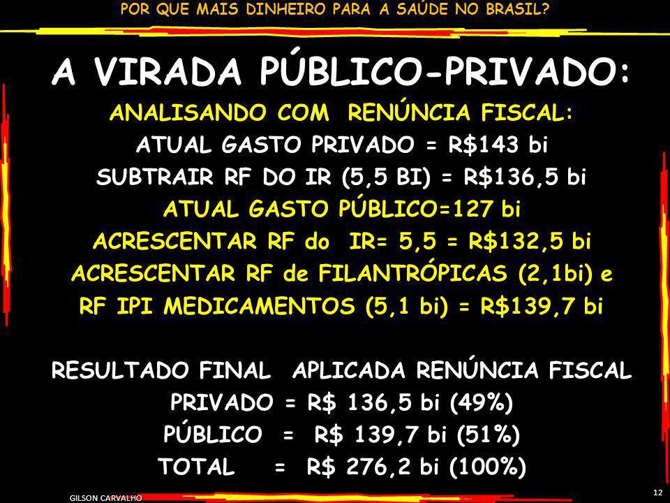 POR QUE MAIS DINHEIRO PARA A SAÚDE NO BRASIL? GILSON CARVALHO 12 A VIRADA PÚBLICO-PRIVADO: ANALISANDO COM RENÚNCIA FISCAL: ATUAL GASTO PRIVADO = R$143