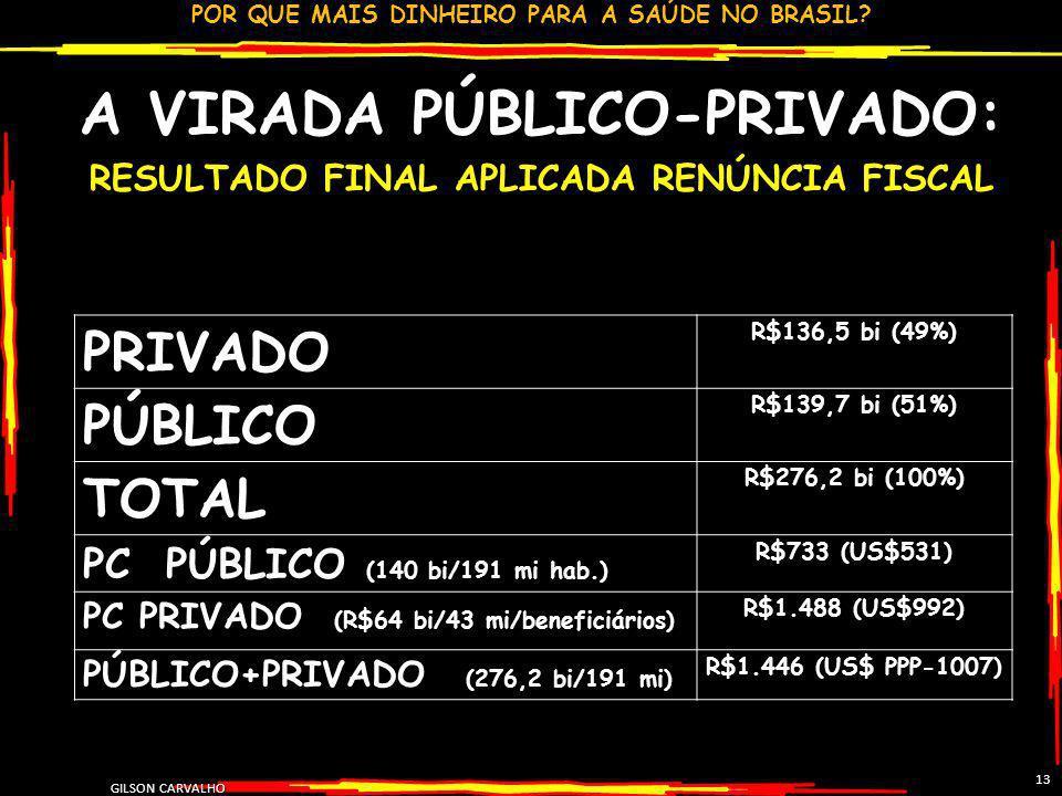 POR QUE MAIS DINHEIRO PARA A SAÚDE NO BRASIL? GILSON CARVALHO 13 A VIRADA PÚBLICO-PRIVADO: RESULTADO FINAL APLICADA RENÚNCIA FISCAL PRIVADO R$136,5 bi