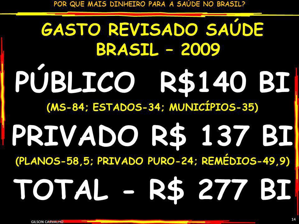POR QUE MAIS DINHEIRO PARA A SAÚDE NO BRASIL? GILSON CARVALHO 14 GASTO REVISADO SAÚDE BRASIL – 2009 PÚBLICO R$140 BI (MS-84; ESTADOS-34; MUNICÍPIOS-35