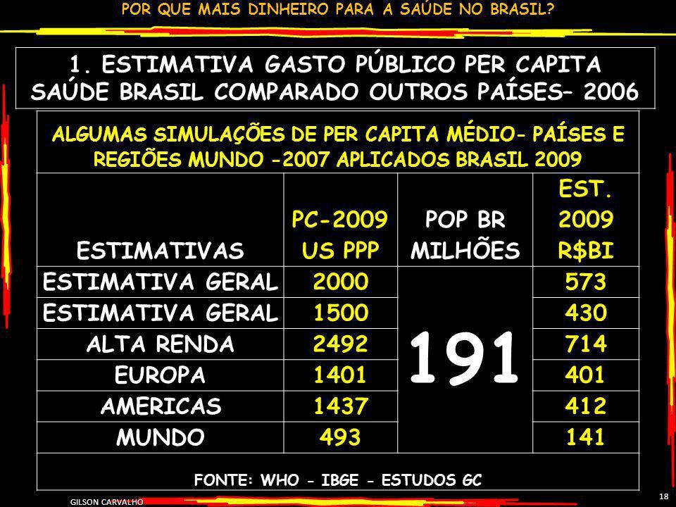 POR QUE MAIS DINHEIRO PARA A SAÚDE NO BRASIL? GILSON CARVALHO 18 1. ESTIMATIVA GASTO PÚBLICO PER CAPITA SAÚDE BRASIL COMPARADO OUTROS PAÍSES– 2006 ALG