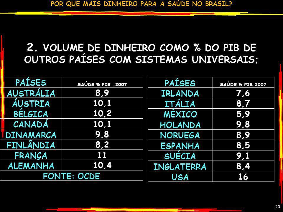 POR QUE MAIS DINHEIRO PARA A SAÚDE NO BRASIL? 20 2. VOLUME DE DINHEIRO COMO % DO PIB DE OUTROS PAÍSES COM SISTEMAS UNIVERSAIS; PAÍSES SAÚDE % PIB -200