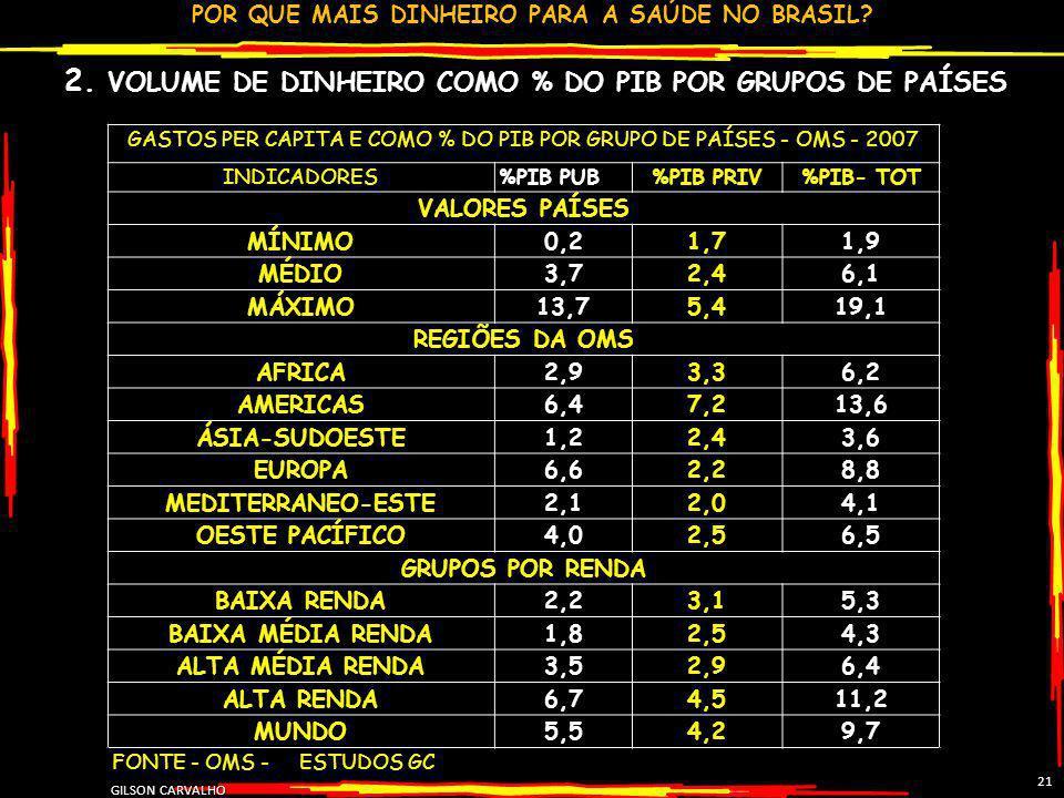 POR QUE MAIS DINHEIRO PARA A SAÚDE NO BRASIL? GILSON CARVALHO 21 2. VOLUME DE DINHEIRO COMO % DO PIB POR GRUPOS DE PAÍSES GASTOS PER CAPITA E COMO % D