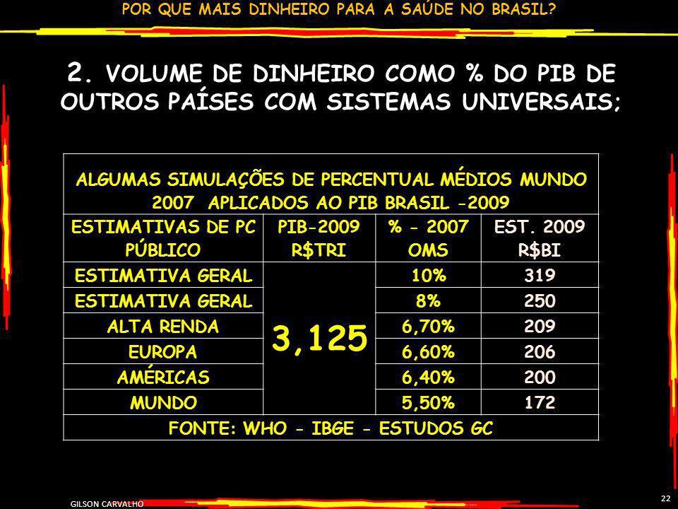 POR QUE MAIS DINHEIRO PARA A SAÚDE NO BRASIL? GILSON CARVALHO 22 2. VOLUME DE DINHEIRO COMO % DO PIB DE OUTROS PAÍSES COM SISTEMAS UNIVERSAIS; ALGUMAS