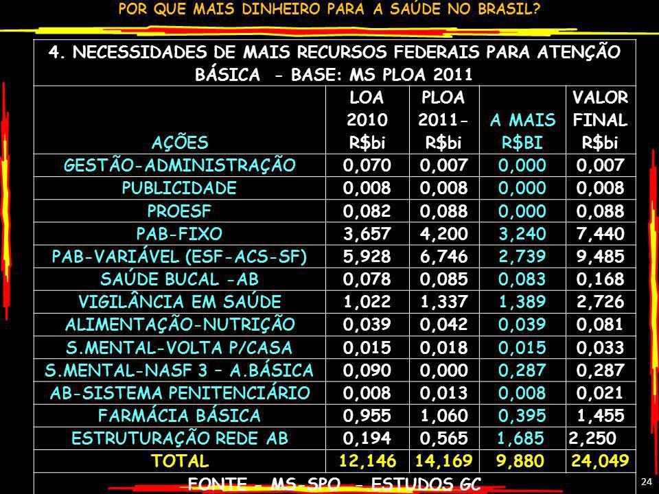 POR QUE MAIS DINHEIRO PARA A SAÚDE NO BRASIL? 24 4. NECESSIDADES DE MAIS RECURSOS FEDERAIS PARA ATENÇÃO BÁSICA - BASE: MS PLOA 2011 AÇÕES LOA 2010 R$b