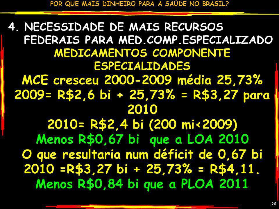 POR QUE MAIS DINHEIRO PARA A SAÚDE NO BRASIL? 26 4. NECESSIDADE DE MAIS RECURSOS FEDERAIS PARA MED.COMP.ESPECIALIZADO MEDICAMENTOS COMPONENTE ESPECIAL