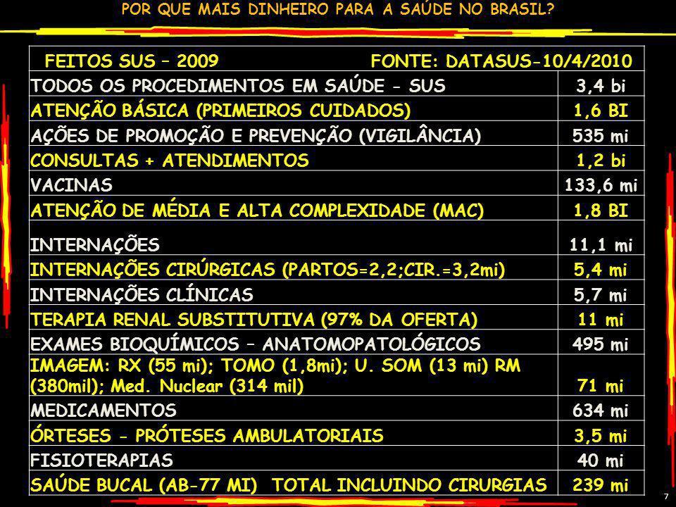 POR QUE MAIS DINHEIRO PARA A SAÚDE NO BRASIL?7 FEITOS SUS – 2009 FONTE: DATASUS-10/4/2010 TODOS OS PROCEDIMENTOS EM SAÚDE - SUS3,4 bi ATENÇÃO BÁSICA (