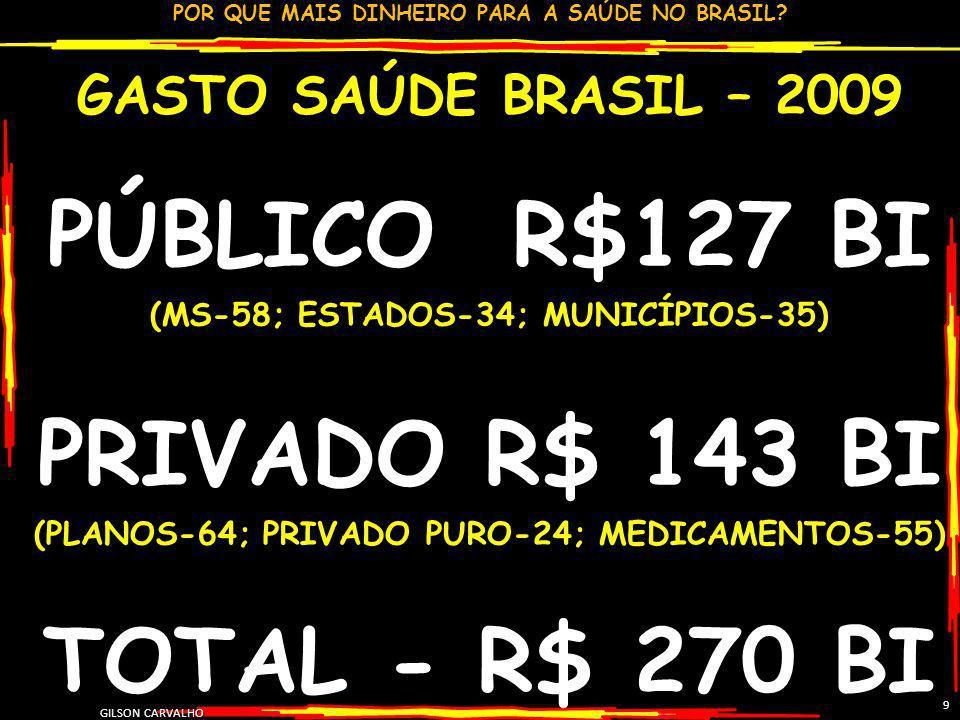 POR QUE MAIS DINHEIRO PARA A SAÚDE NO BRASIL? GILSON CARVALHO 9 GASTO SAÚDE BRASIL – 2009 PÚBLICO R$127 BI (MS-58; ESTADOS-34; MUNICÍPIOS-35) PRIVADO