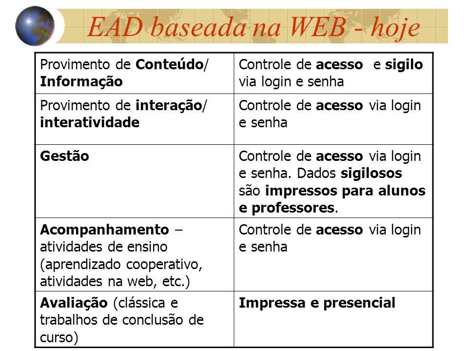 EAD baseada na WEB - hoje Provimento de Conteúdo/ Informação Controle de acesso e sigilo via login e senha Provimento de interação/ interatividade Con