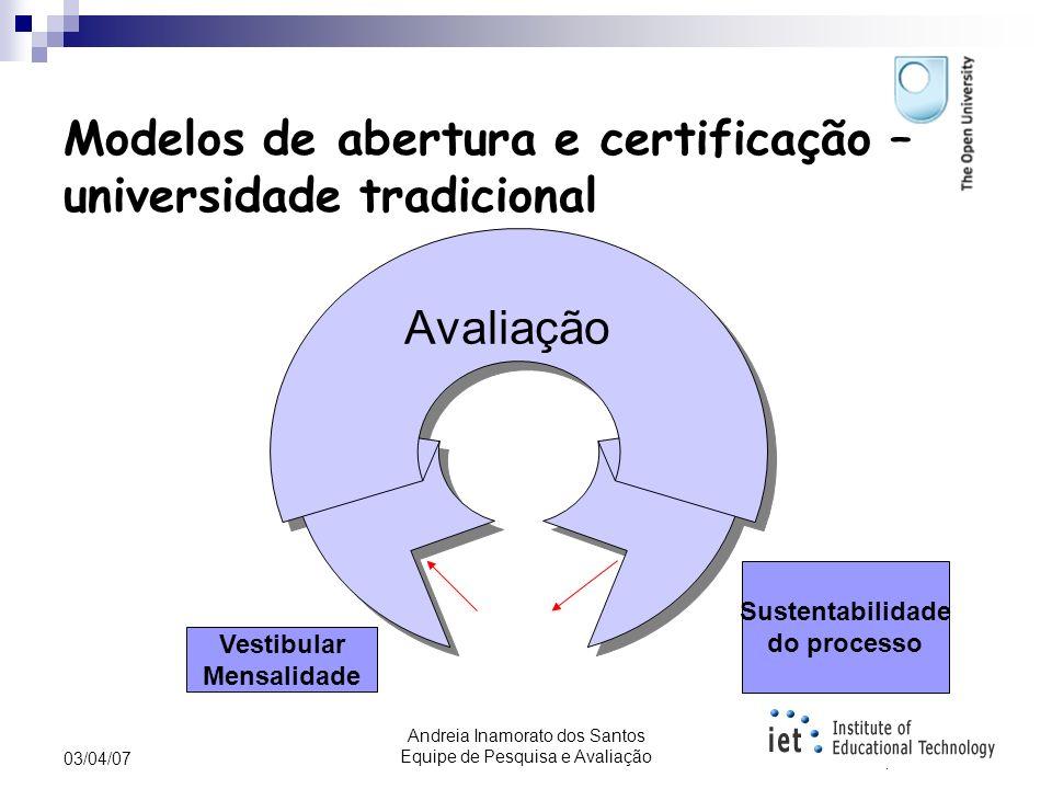Andreia Inamorato dos Santos Equipe de Pesquisa e Avaliação 03/04/07 Até o momento.... Modelos de educação aberta; Conceito de REAs; Modelo de REAs Op