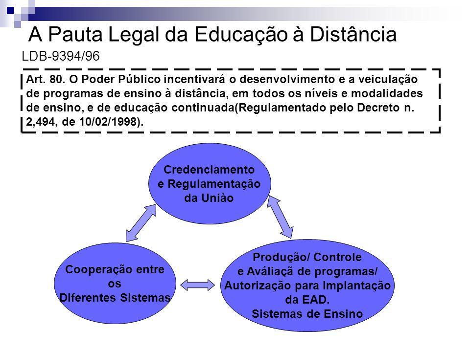 LDB-9394/96 A Pauta Legal da Educação à Distância Credenciamento e Regulamentação da Uniào Produção/ Controle e Aváliaçã de programas/ Autorização par