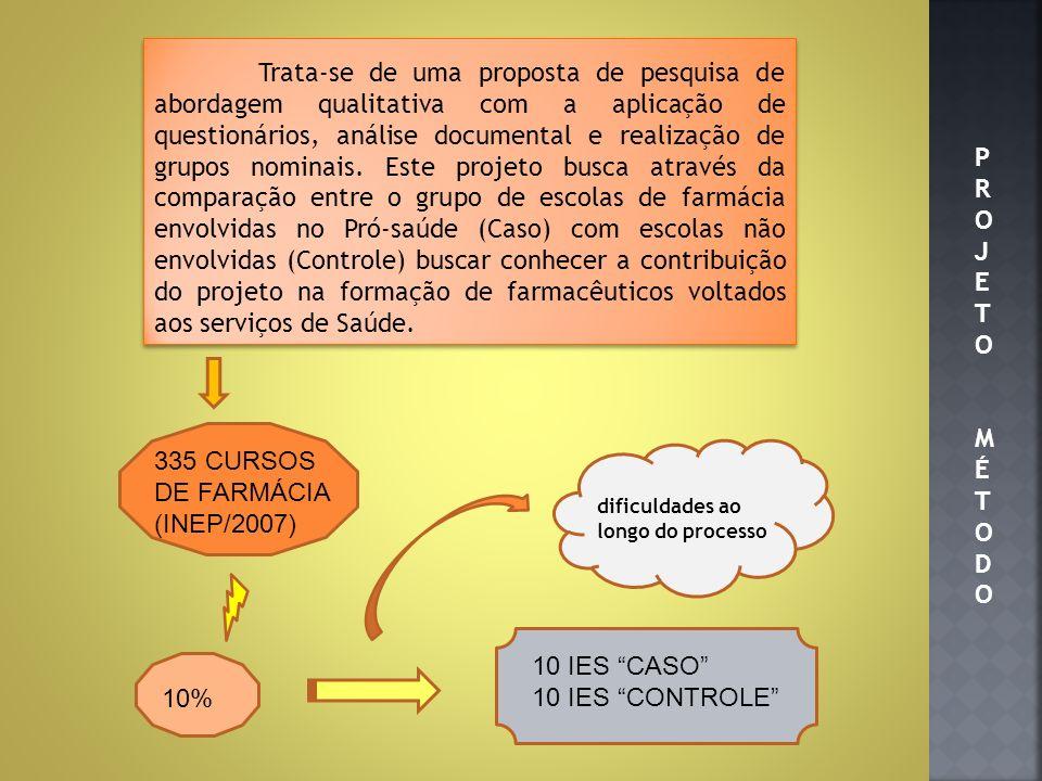 Descrição dos projetos envolvendo os cursos de farmácia aprovados no Brasil com a identificação dos pontos facilitadores e dificultadores; Evento de devolução dos dados e socialização das experiências; Seleção de estratégias adotadas nos projetos pró- saúde de inserção do acadêmico no Sistema Único de Saúde a serem divulgadas a outras Universidades; Relatório final da pesquisa com o consolidado de todos os resultados.