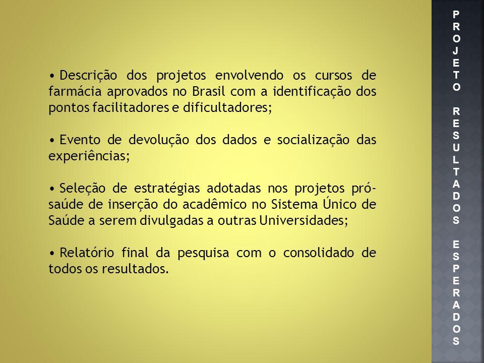 Descrição dos projetos envolvendo os cursos de farmácia aprovados no Brasil com a identificação dos pontos facilitadores e dificultadores; Evento de d