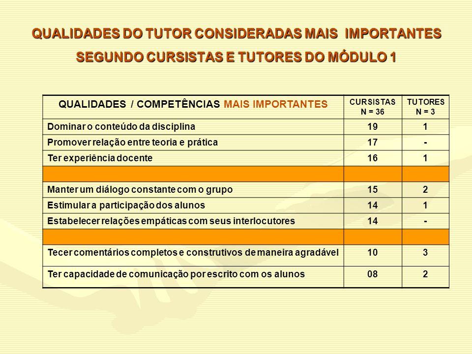 QUALIDADES DO TUTOR CONSIDERADAS MAIS IMPORTANTES SEGUNDO CURSISTAS E TUTORES DO MÓDULO 1 QUALIDADES / COMPETÊNCIAS MAIS IMPORTANTES CURSISTAS N = 36