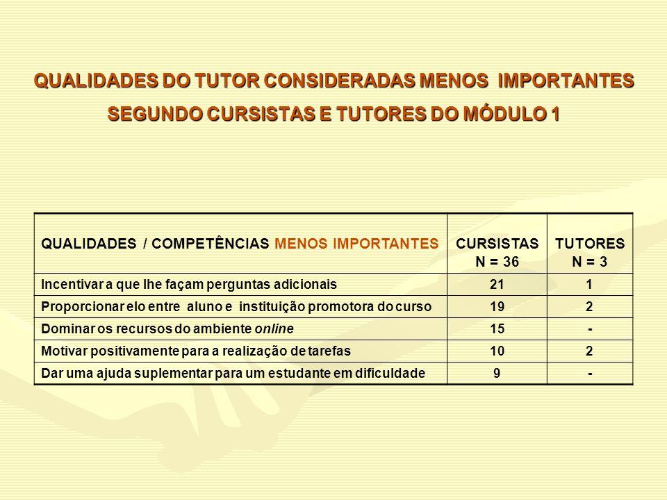 QUALIDADES DO TUTOR CONSIDERADAS MENOS IMPORTANTES SEGUNDO CURSISTAS E TUTORES DO MÓDULO 1 QUALIDADES / COMPETÊNCIAS MENOS IMPORTANTESCURSISTAS N = 36