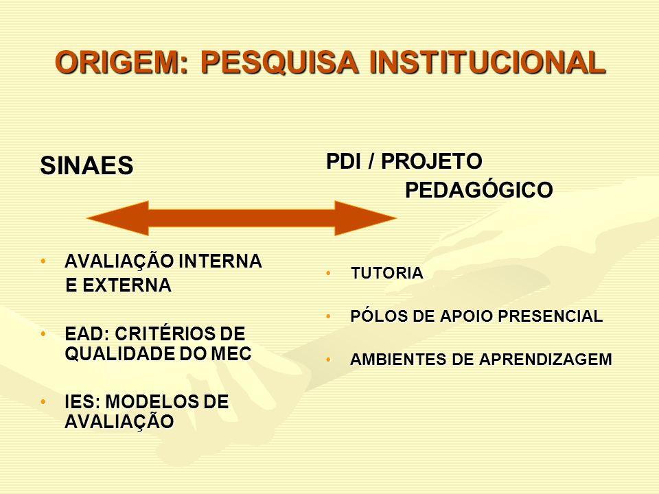 ORIGEM: PESQUISA INSTITUCIONAL SINAES AVALIAÇÃO INTERNAAVALIAÇÃO INTERNA E EXTERNA E EXTERNA EAD: CRITÉRIOS DE QUALIDADE DO MECEAD: CRITÉRIOS DE QUALI