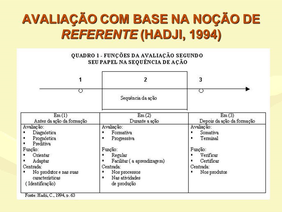 AVALIAÇÃO COM BASE NA NOÇÃO DE REFERENTE (HADJI, 1994)