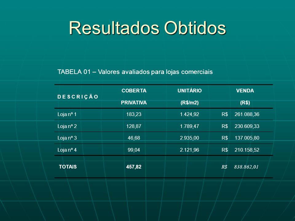 Resultados Obtidos TABELA 01 – Valores avaliados para lojas comerciais D E S C R I Ç Ã O COBERTAUNITÁRIOVENDA PRIVATIVA(R$/m2)(R$) Loja nº 1183,231.42