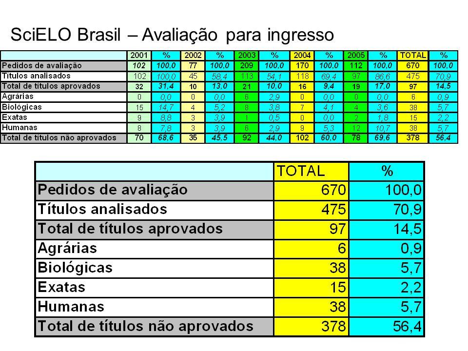 SciELO Brasil – Avaliação para ingresso
