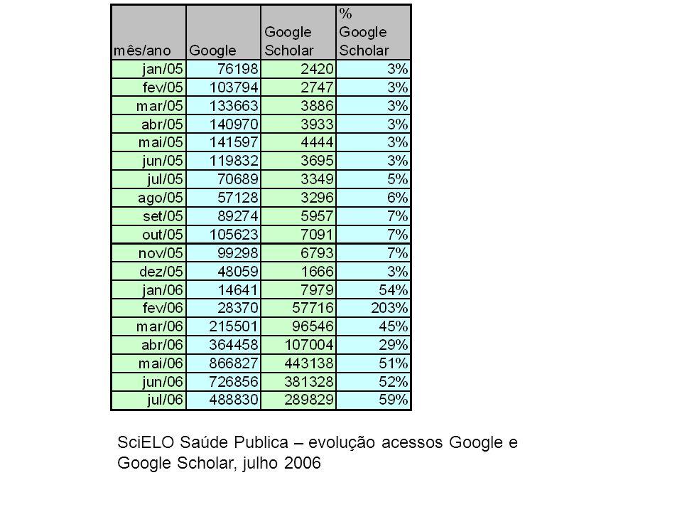 SciELO Saúde Publica – evolução acessos Google e Google Scholar, julho 2006