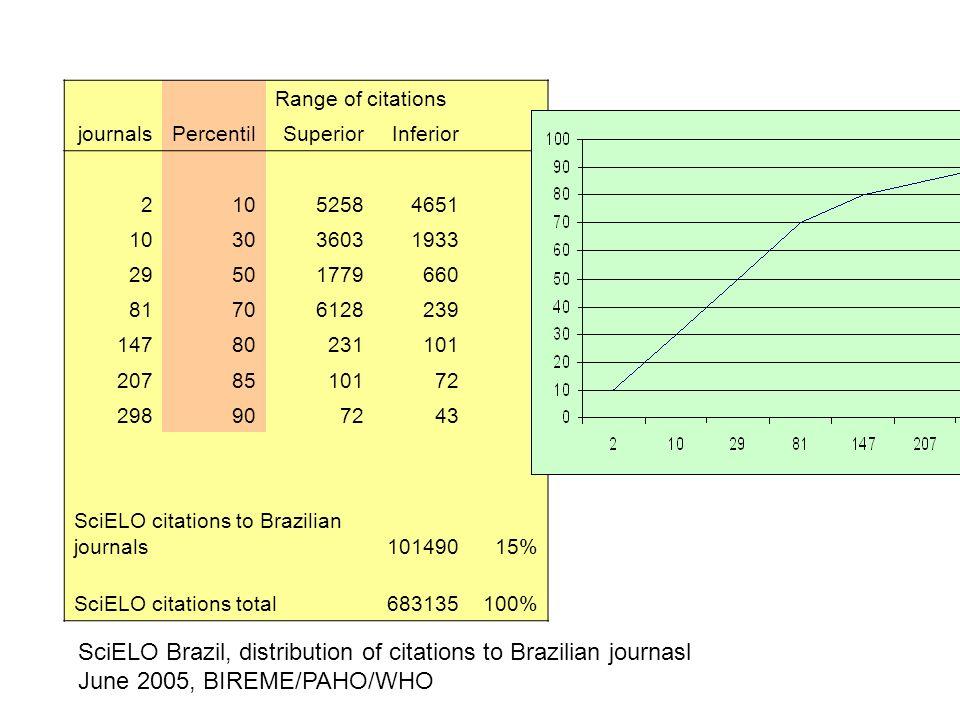 Range of citations journalsPercentilSuperiorInferior 21052584651 103036031933 29501779660 81706128239 14780231101 2078510172 298907243 SciELO citations to Brazilian journals10149015% SciELO citations total683135100% SciELO Brazil, distribution of citations to Brazilian journasl June 2005, BIREME/PAHO/WHO