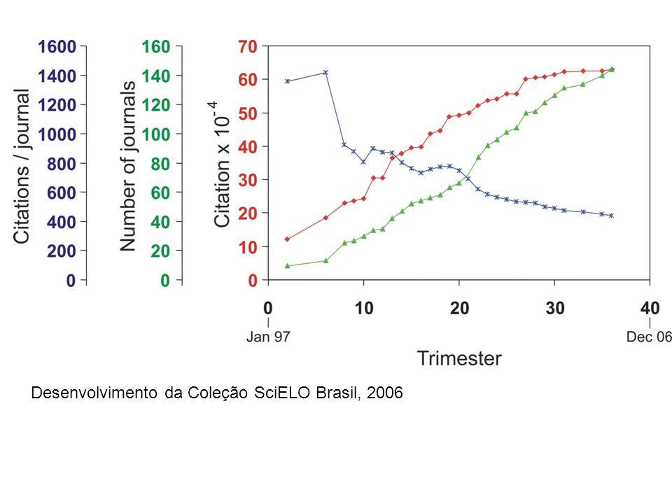 Desenvolvimento da Coleção SciELO Brasil, 2006