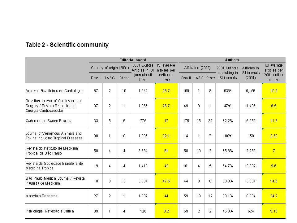 Table 2 - Scientific community