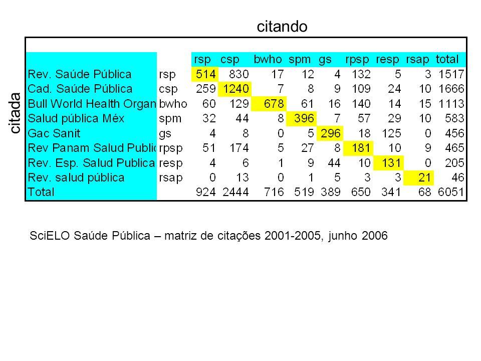 citada citando SciELO Saúde Pública – matriz de citações 2001-2005, junho 2006