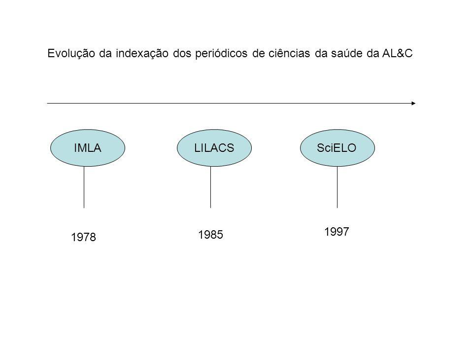 IMLALILACSSciELO 1978 1985 1997 Evolução da indexação dos periódicos de ciências da saúde da AL&C