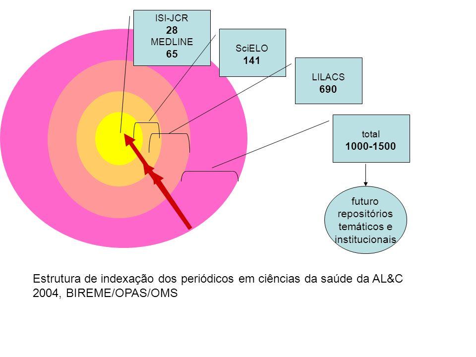 ISI-JCR 28 MEDLINE 65 SciELO 141 LILACS 690 total 1000-1500 Estrutura de indexação dos periódicos em ciências da saúde da AL&C 2004, BIREME/OPAS/OMS futuro repositórios temáticos e institucionais