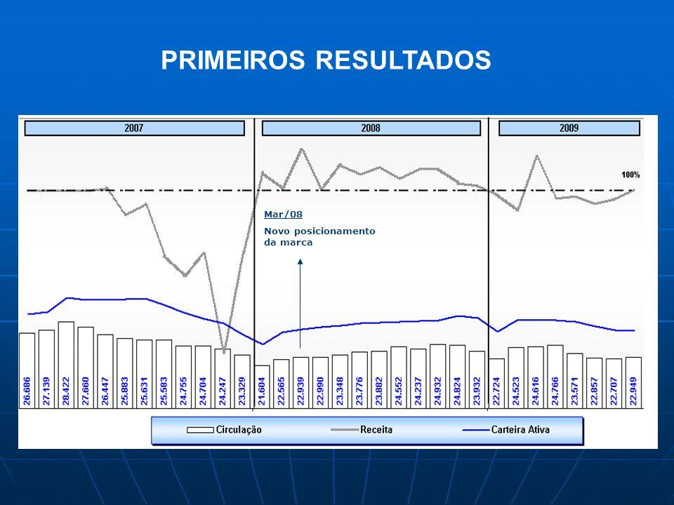 Mar/08 Novo posicionamento da marca PRIMEIROS RESULTADOS