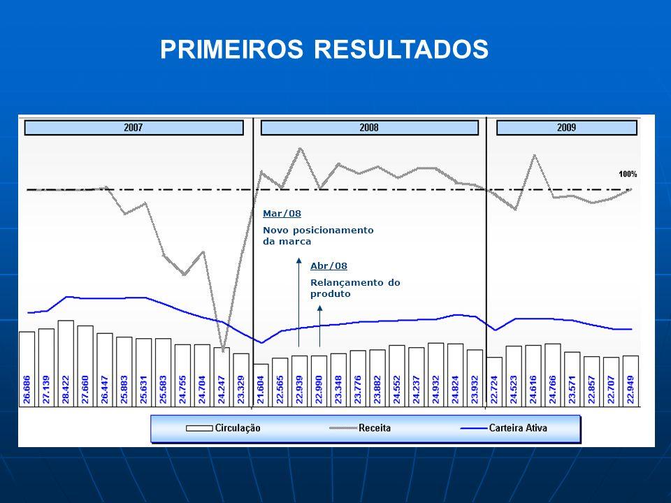 Mar/08 Novo posicionamento da marca Abr/08 Relançamento do produto PRIMEIROS RESULTADOS