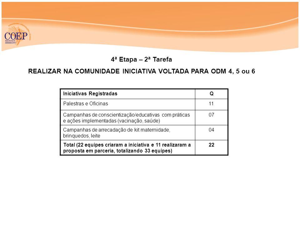 4ª Etapa – 2ª Tarefa REALIZAR NA COMUNIDADE INICIATIVA VOLTADA PARA ODM 4, 5 ou 6 Iniciativas RegistradasQ Palestras e Oficinas11 Campanhas de conscientização/educativas com práticas e ações implementadas (vacinação, saúde) 07 Campanhas de arrecadação de kit maternidade, brinquedos, leite 04 Total (22 equipes criaram a iniciativa e 11 realizaram a proposta em parceria, totalizando 33 equipes) 22