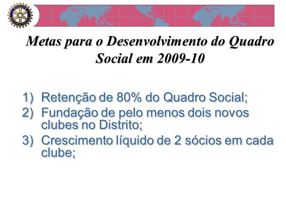 Metas para o Desenvolvimento do Quadro Social em 2009-10 1)Retenção de 80% do Quadro Social; 2)Fundação de pelo menos dois novos clubes no Distrito; 3