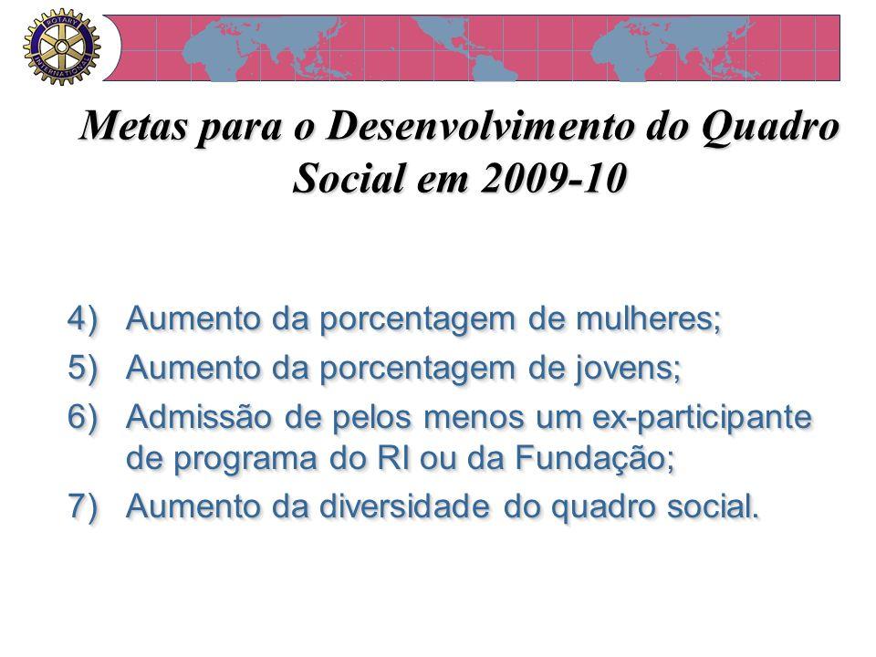 Metas para o Desenvolvimento do Quadro Social em 2009-10 4)Aumento da porcentagem de mulheres; 5)Aumento da porcentagem de jovens; 6)Admissão de pelos